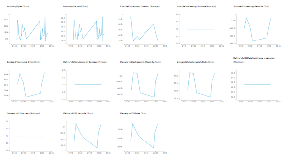 Amazon Kinesis Firehose delivery stream metrics to monitor