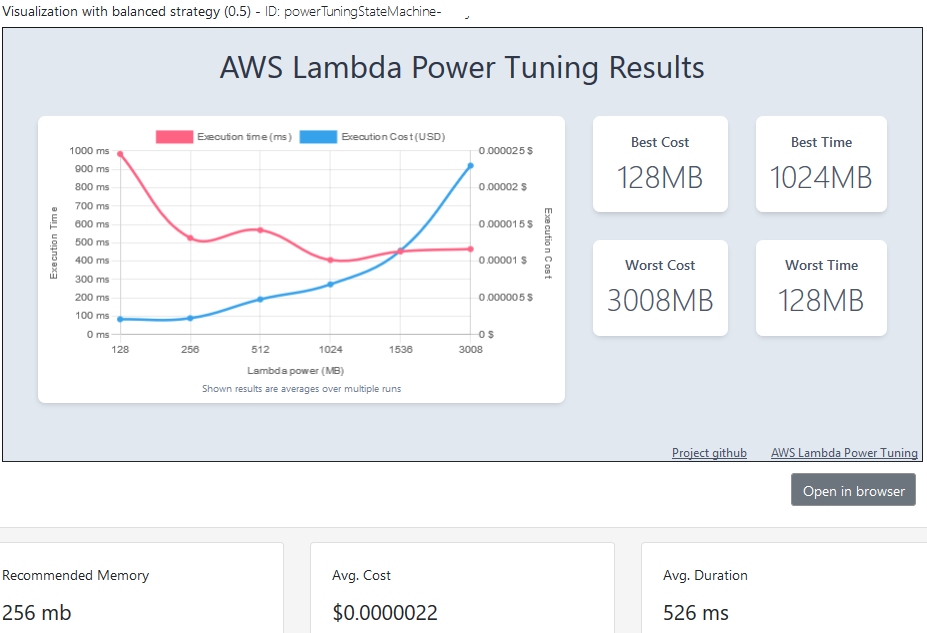 AWS Lambda Power Tuner cost and execution time optimization