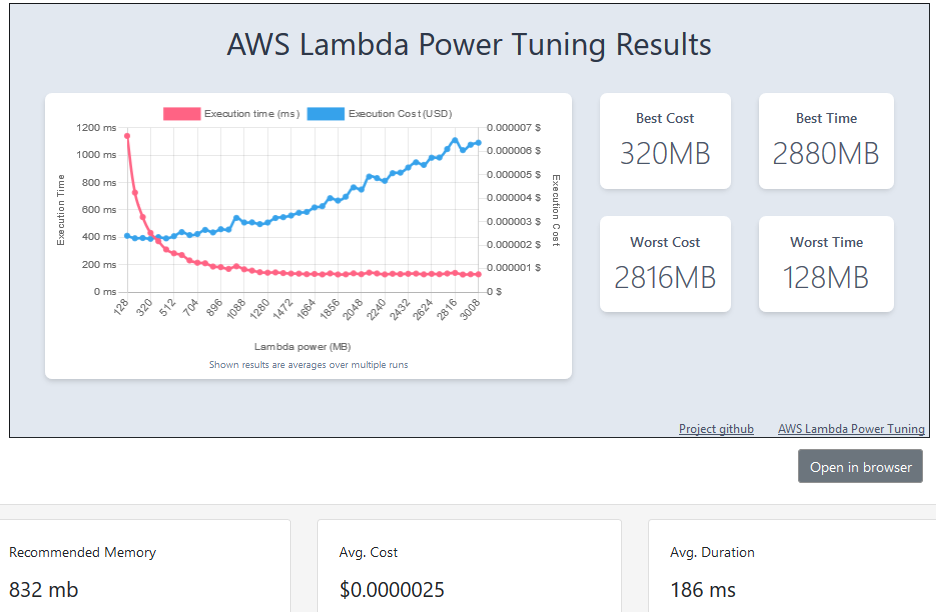 AWS Lambda Power Tuning suggestion for SNS notification sender function