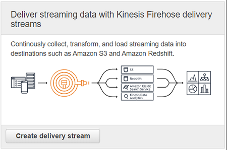 Amazon Kinesis Firehose delivery streams