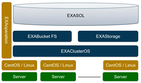 EXAClusterOS operating system for Exasol Analytic Data Warehouse