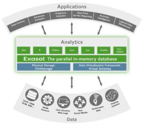 Exasol parallel in-memory database integration architecture