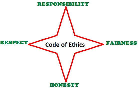PMI Code of Ethics: 4 values